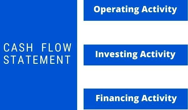 Cash Flow Statement - Basic information in Hindi